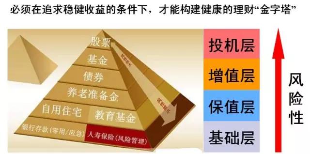 家庭理财金字塔的第三层与图中高收益账户所在象限相